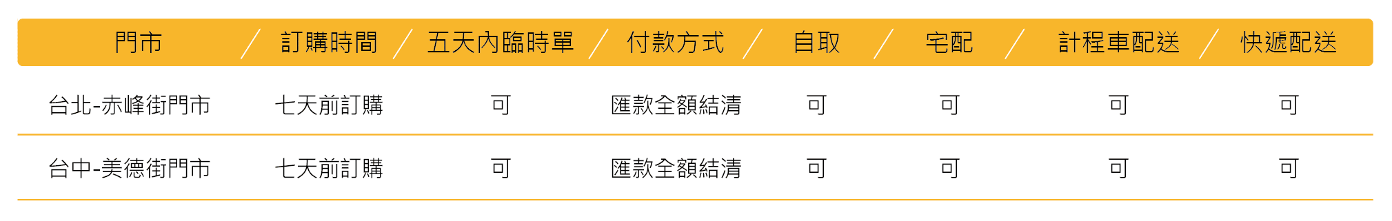 Meler客製化造型蛋糕服務須知 01